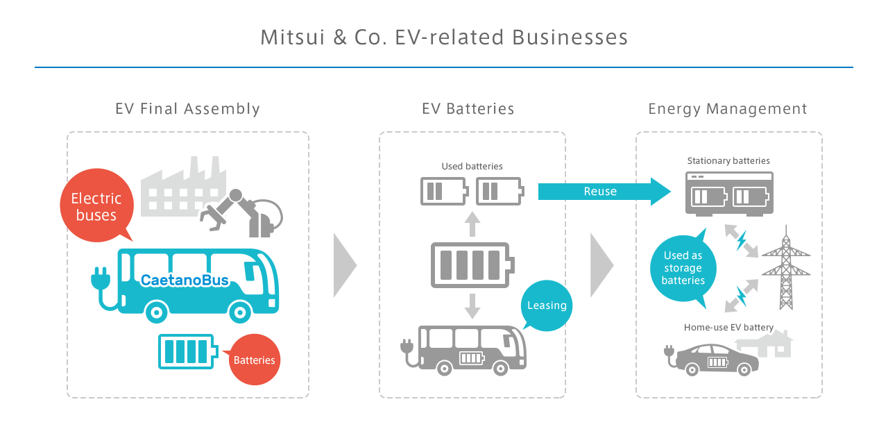 Mitsui & Co. EV-related Businesses