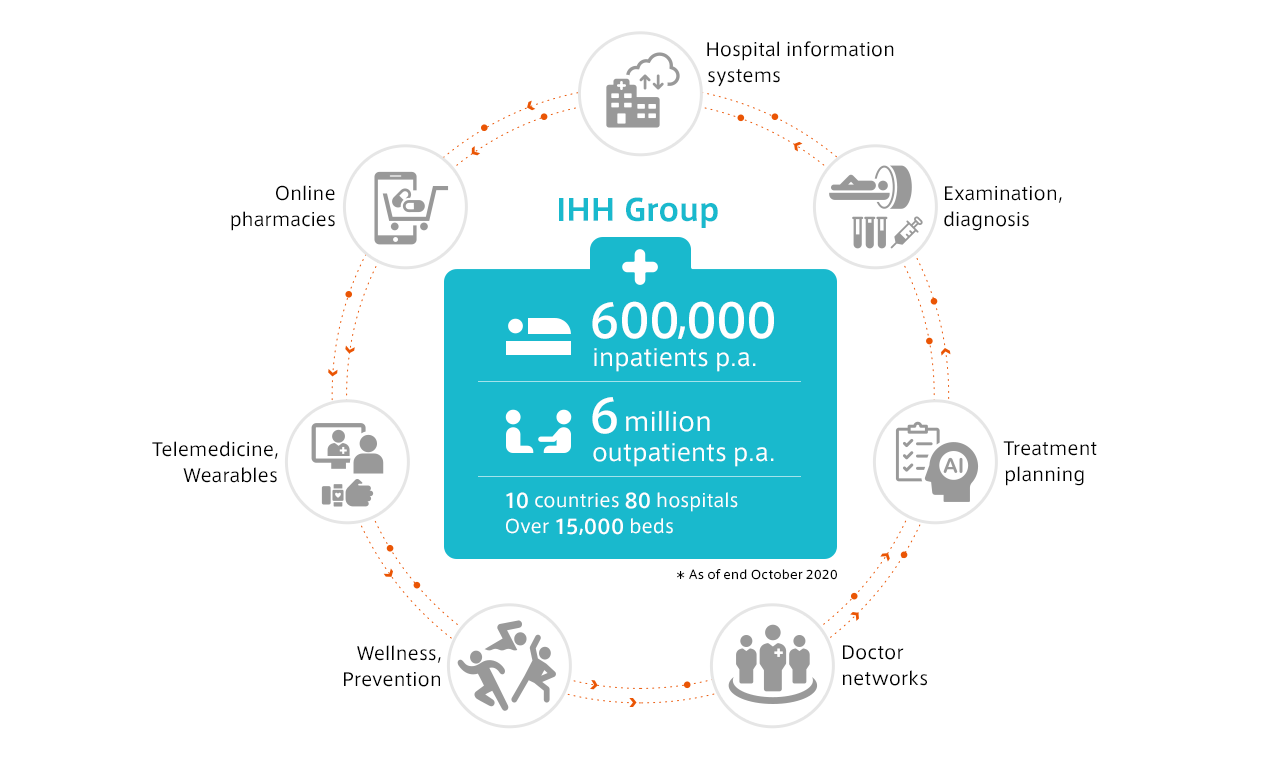 Innovative Operations:Transforming Hospital Care in Asia