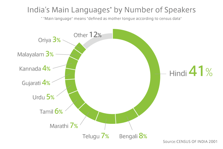 India's Main Languages* by Number of Speakers
