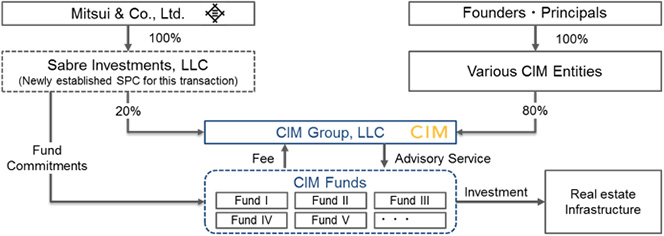 Investment Structure