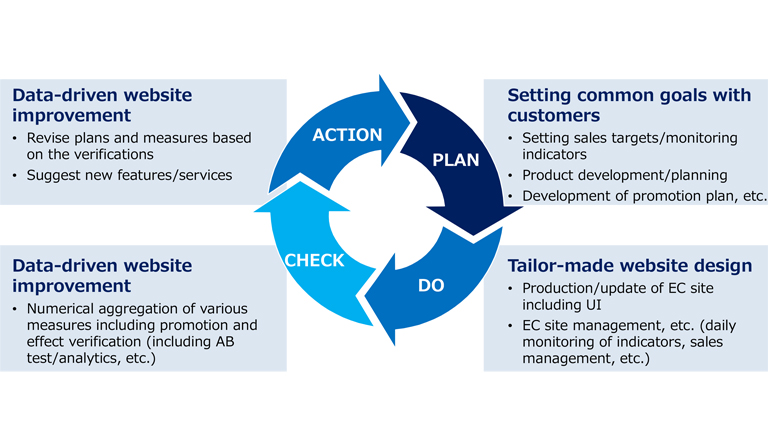 Concept Diagram (To achieve common goals with customers, repeat PDCA and provide thorough support)