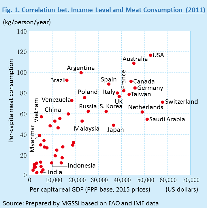 Report The Future Of Global Meat Demand Implications For The - Income per capita by country 2015