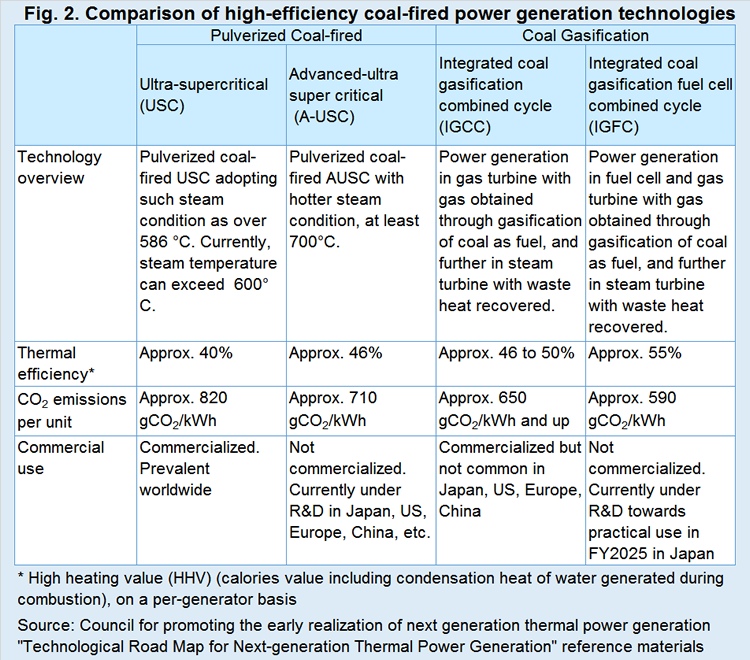 Report | Future Possibilities of Coal-fired Power Generation