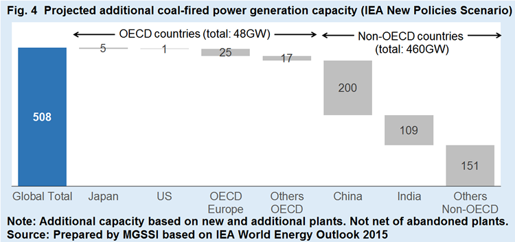 Report   Future Possibilities of Coal-fired Power Generation