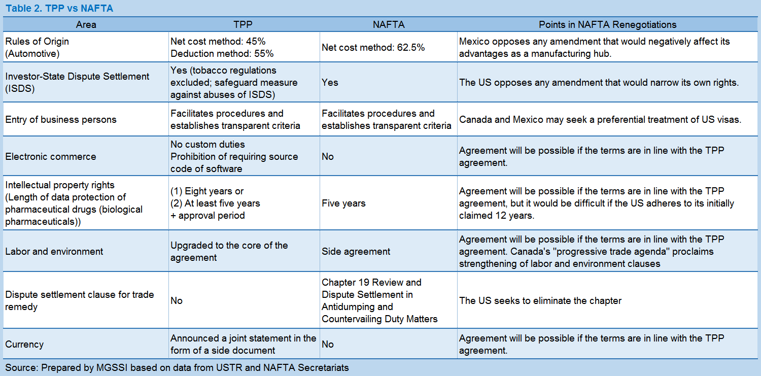 Report | NAFTA Renegotiations: A Long Way to Complete the
