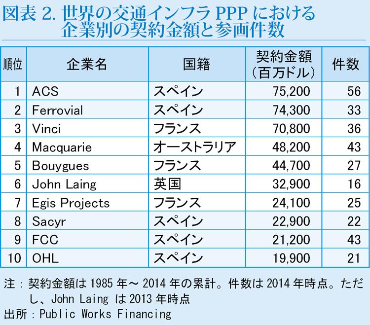 レポート | 世界のPPP市場を牽引...